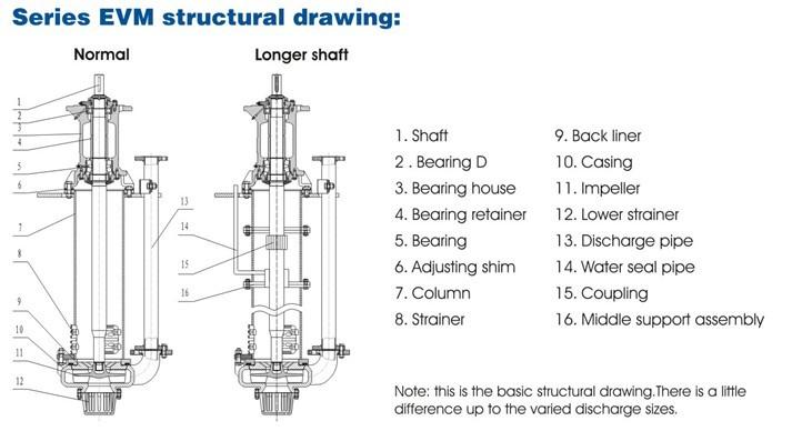 EVM Vertical Slurry Sump Pumps,Vertical cantilever Spindle